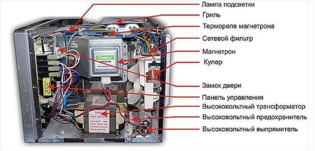 Устройство микроволновок